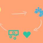 Alternative Finance – Reward-Based Crowdfunding